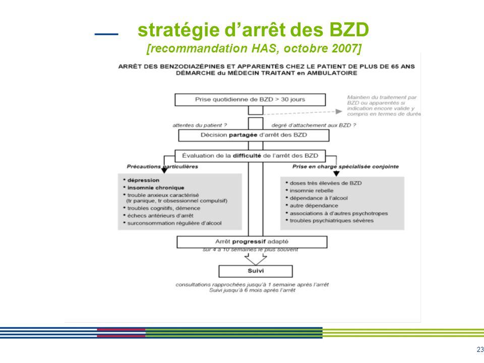 stratégie d'arrêt des BZD [recommandation HAS, octobre 2007]